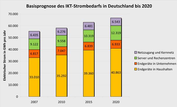 Prognose des ikt strombedarfs in deutschland bis 2020